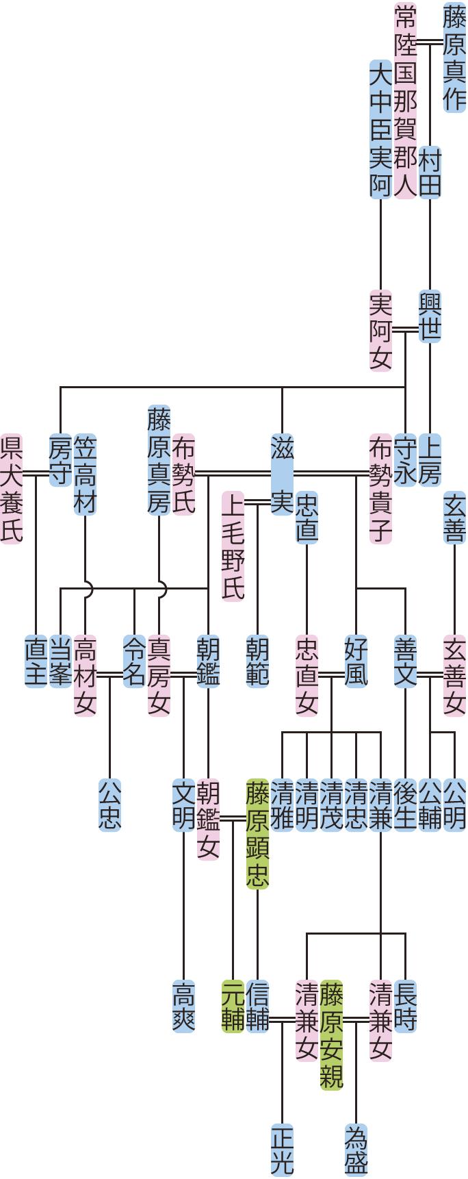 藤原興世の系図
