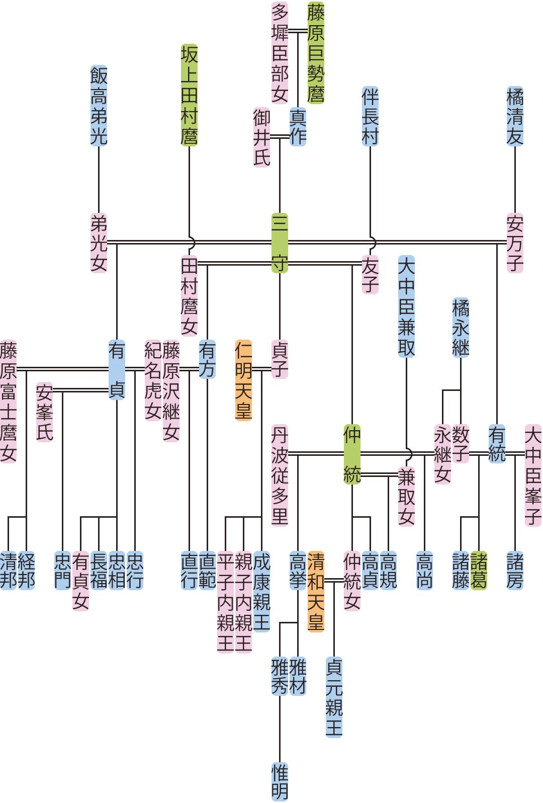藤原三守の系図