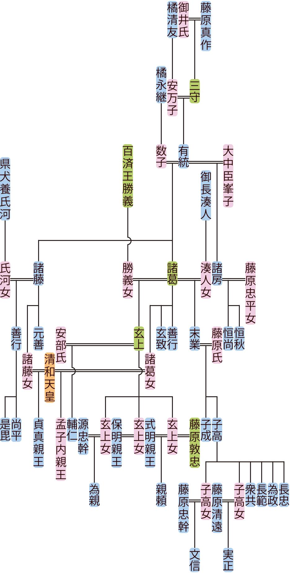 藤原有統の系図