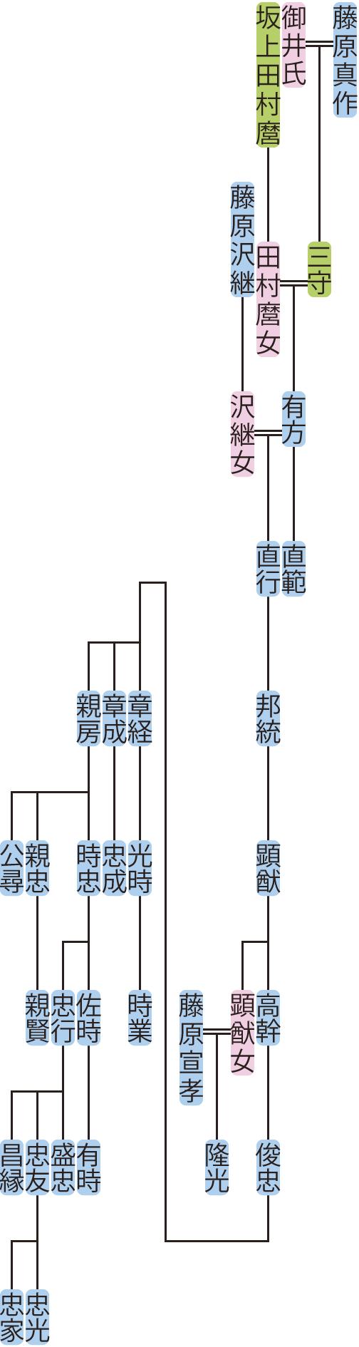 藤原有方の系図