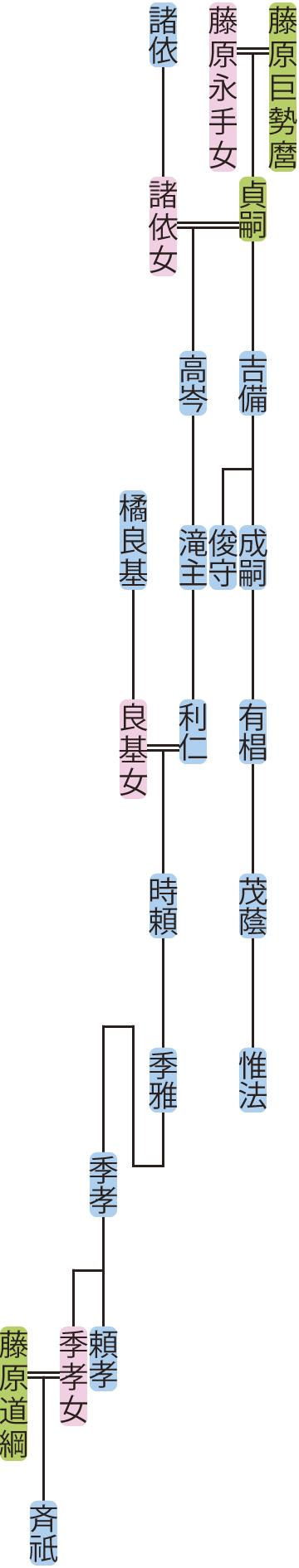 藤原吉備・高岑の系図