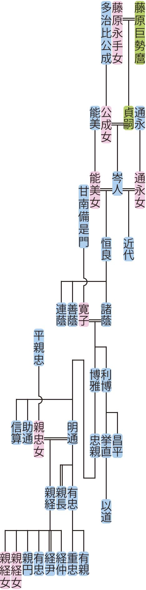 藤原岑人~明通の系図