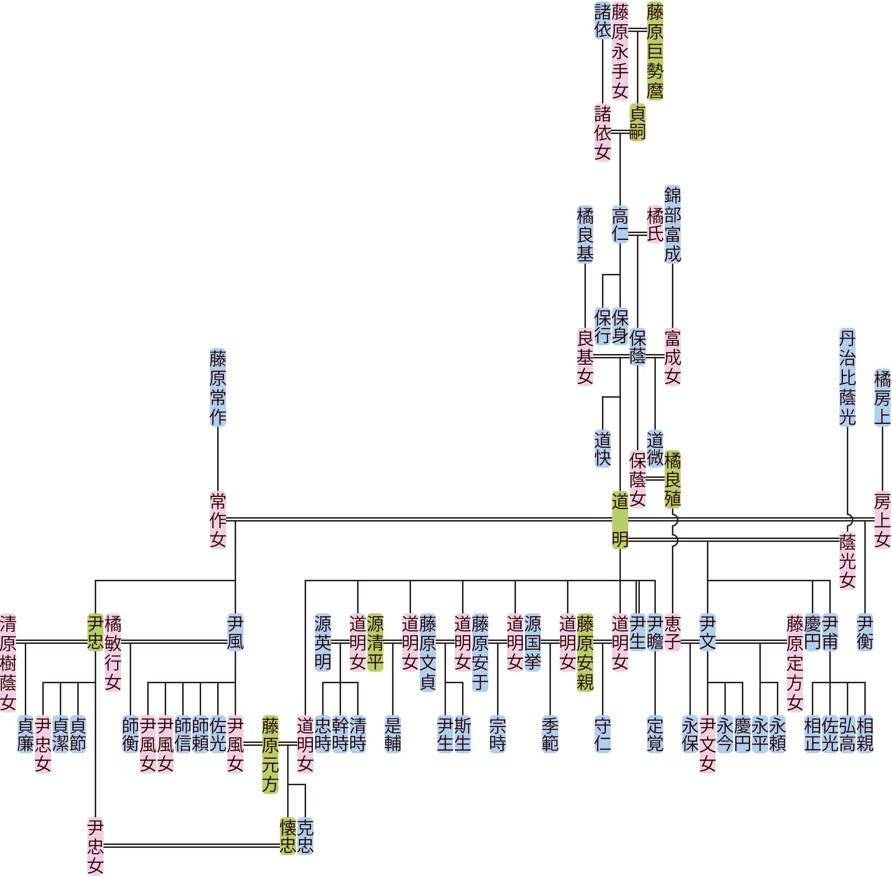 藤原高仁~道明の系図