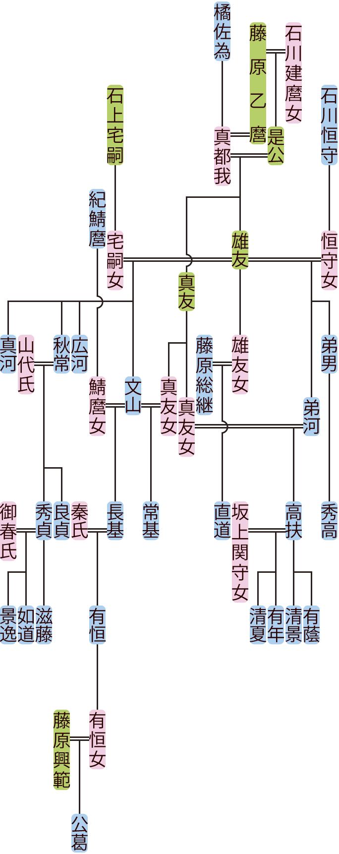 藤原雄友・弟河の系図