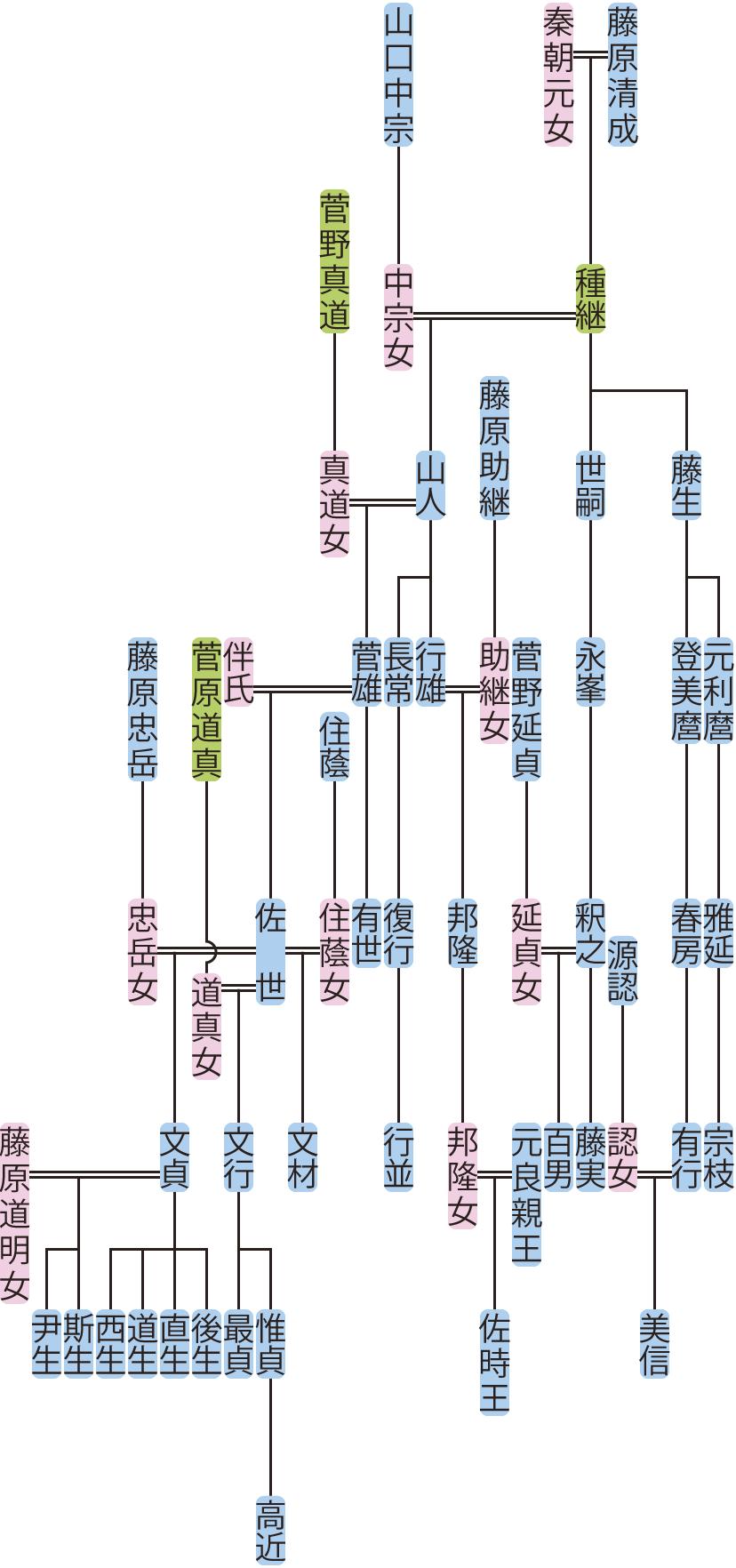 藤原山人・藤生・世嗣の系図