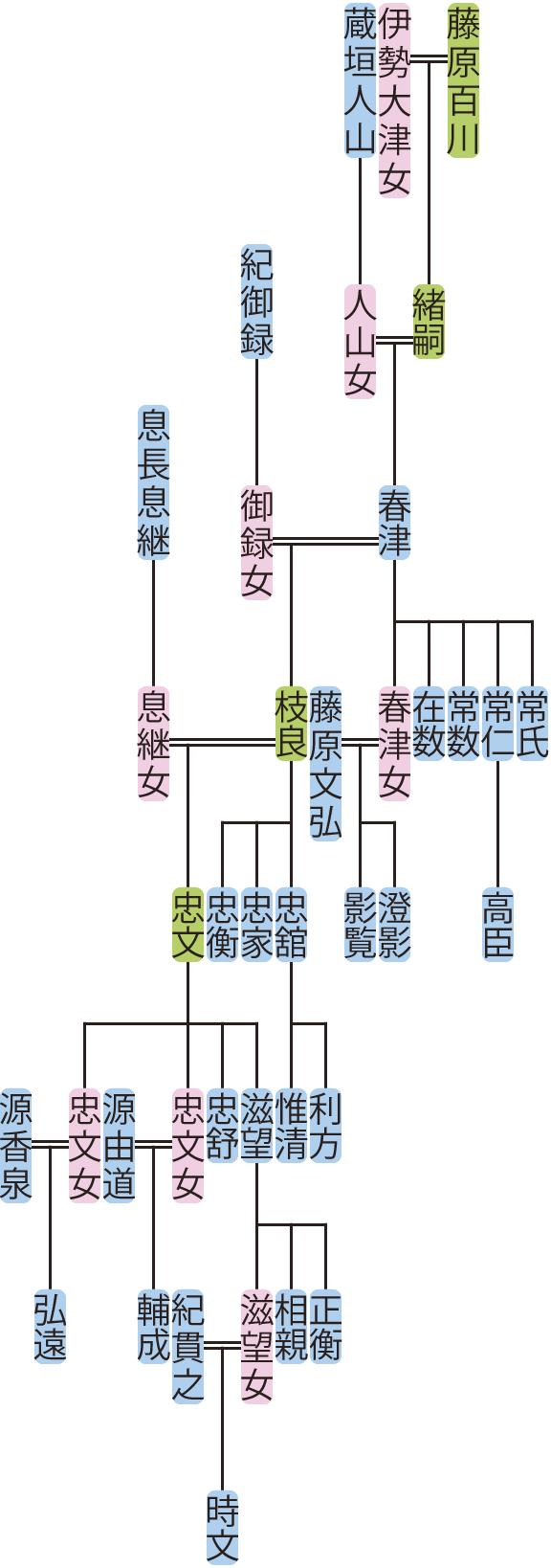 藤原春津の系図