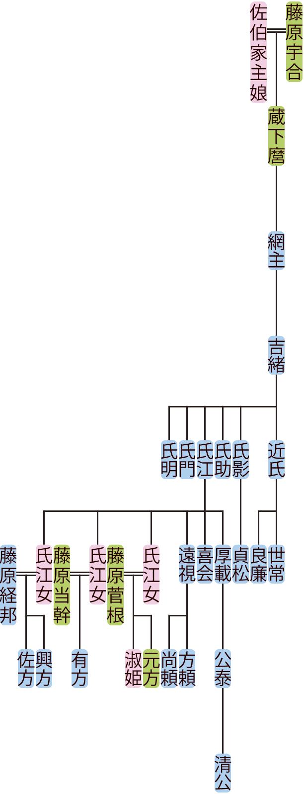 藤原網主の系図