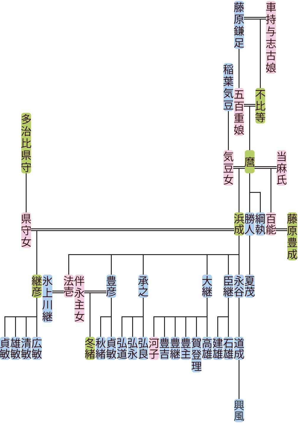藤原麿・浜成の系図