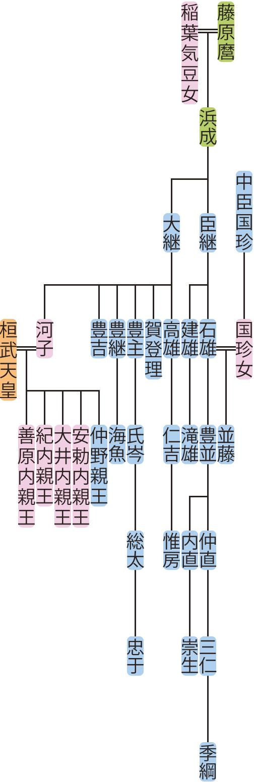 藤原臣継・大継の系図