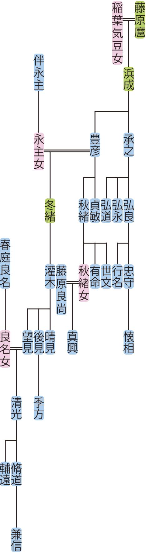 藤原承之・豊彦の系図