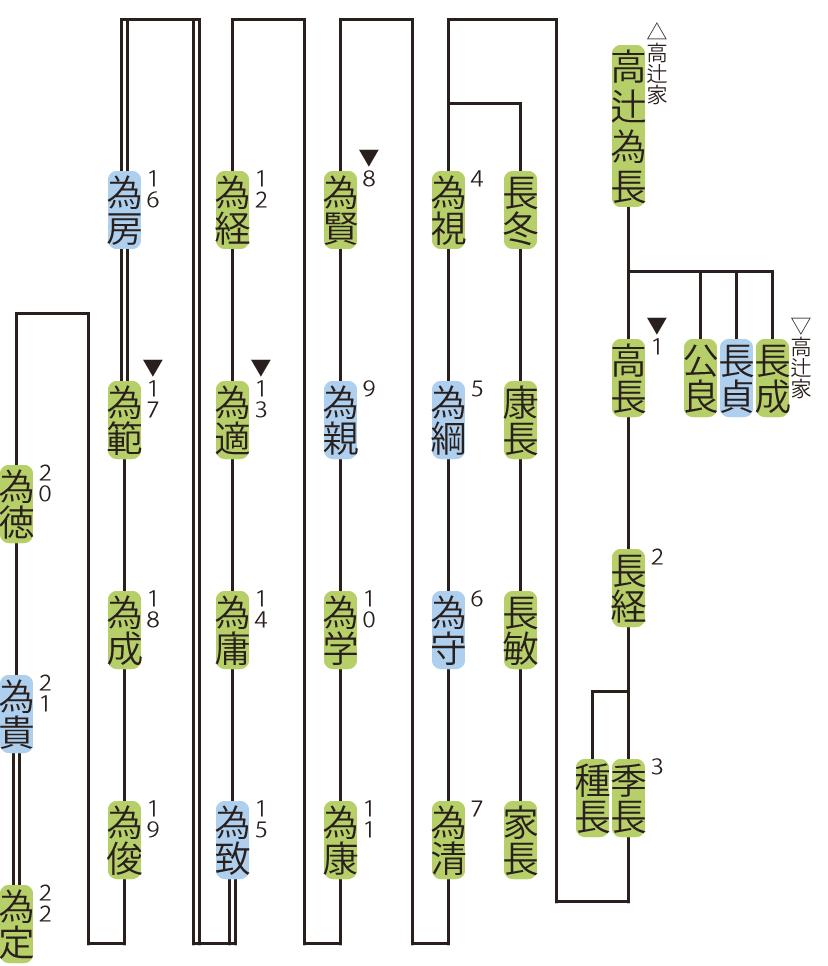 五条家の略系図