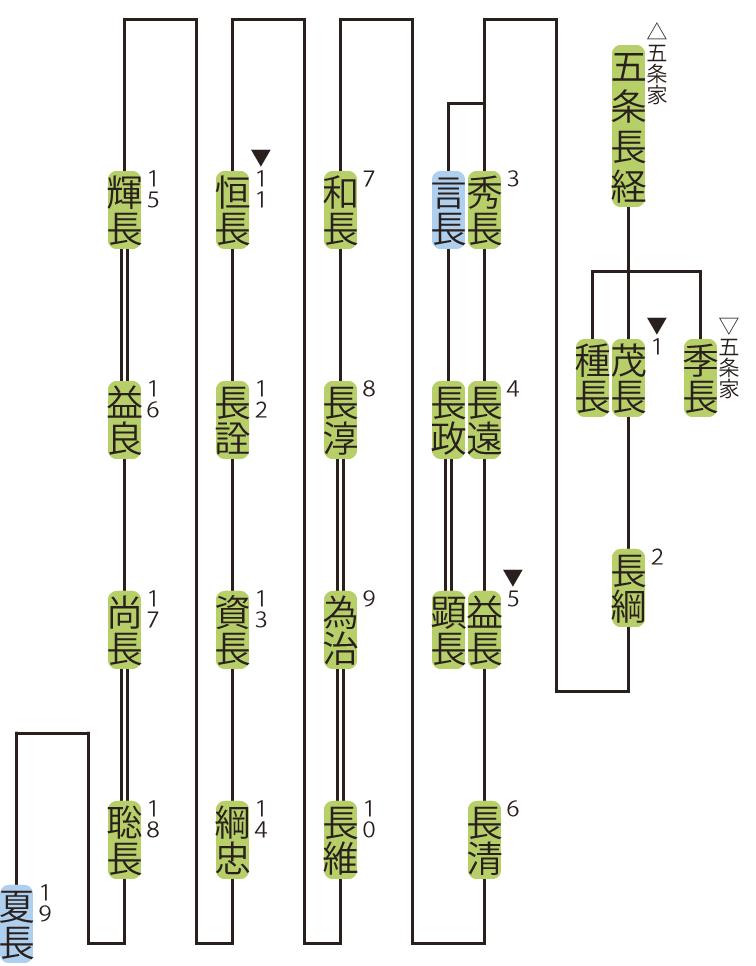 東坊城家の略系図