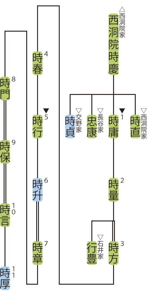 平松家の略系図