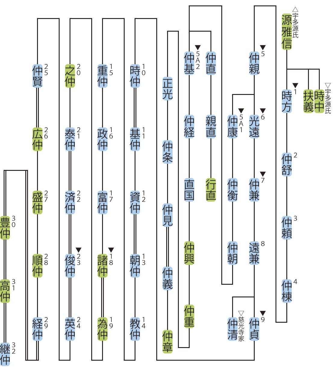 五辻家の略系図