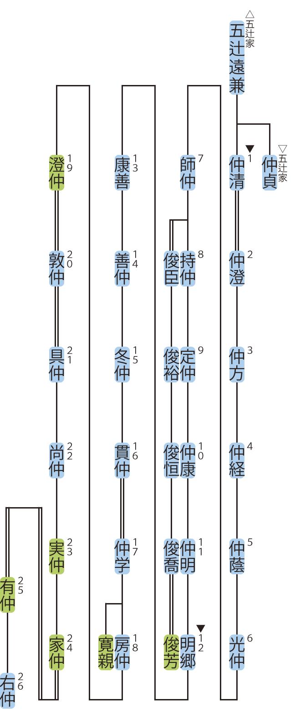 慈光寺家の略系図