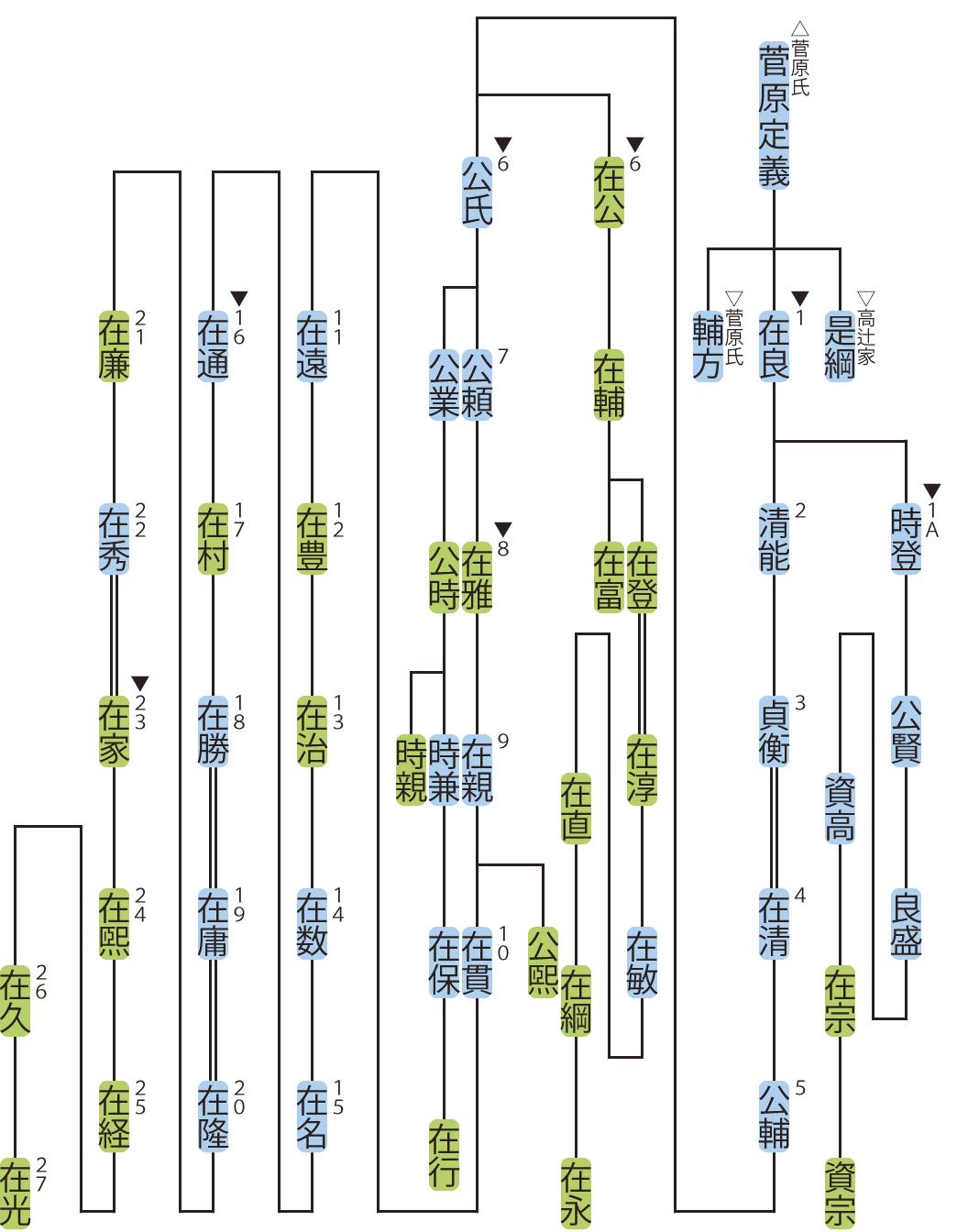 唐橋家の略系図