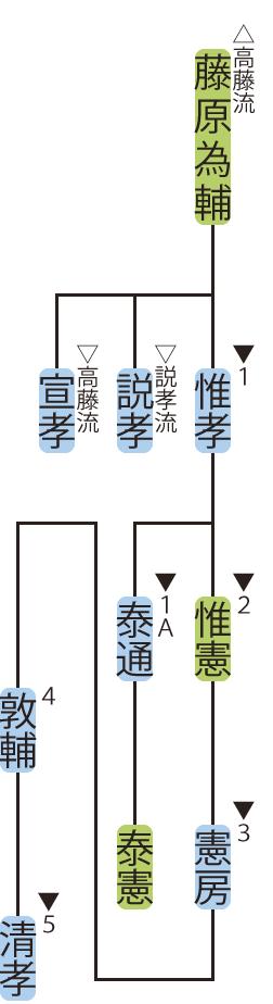 藤原氏北家・惟孝流の略系図