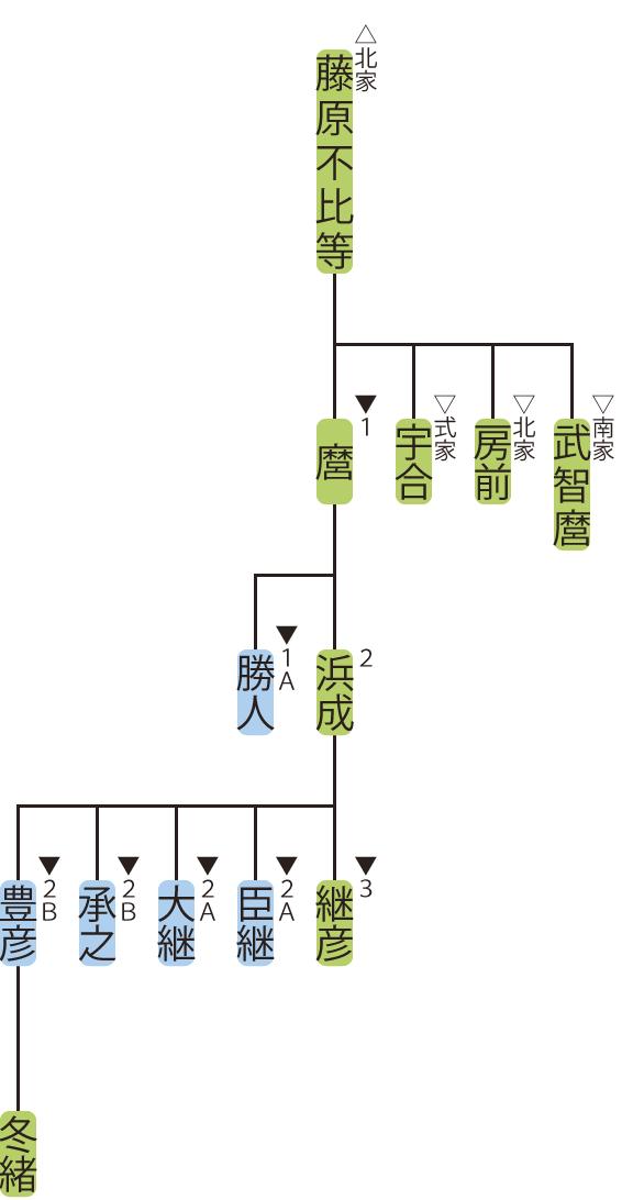 藤原氏京家の略系図