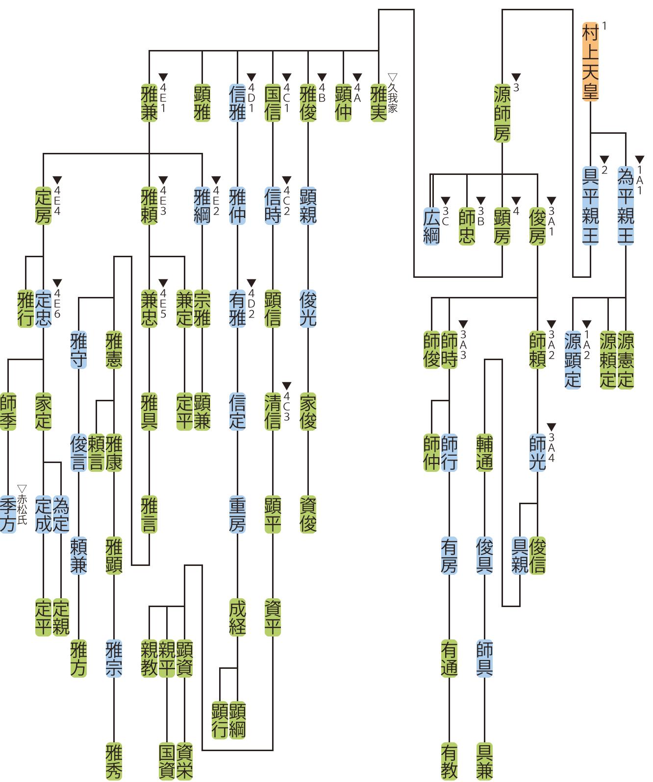 村上源氏の略系図