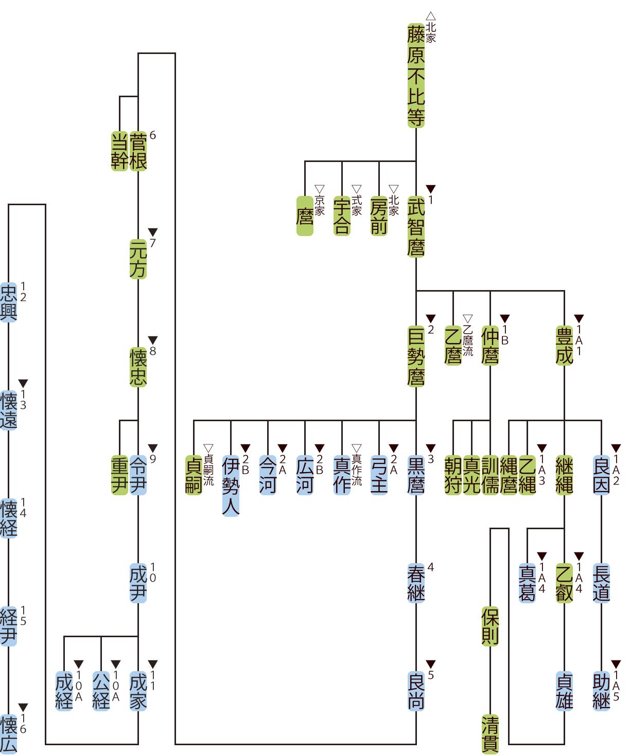 藤原氏南家の略系図