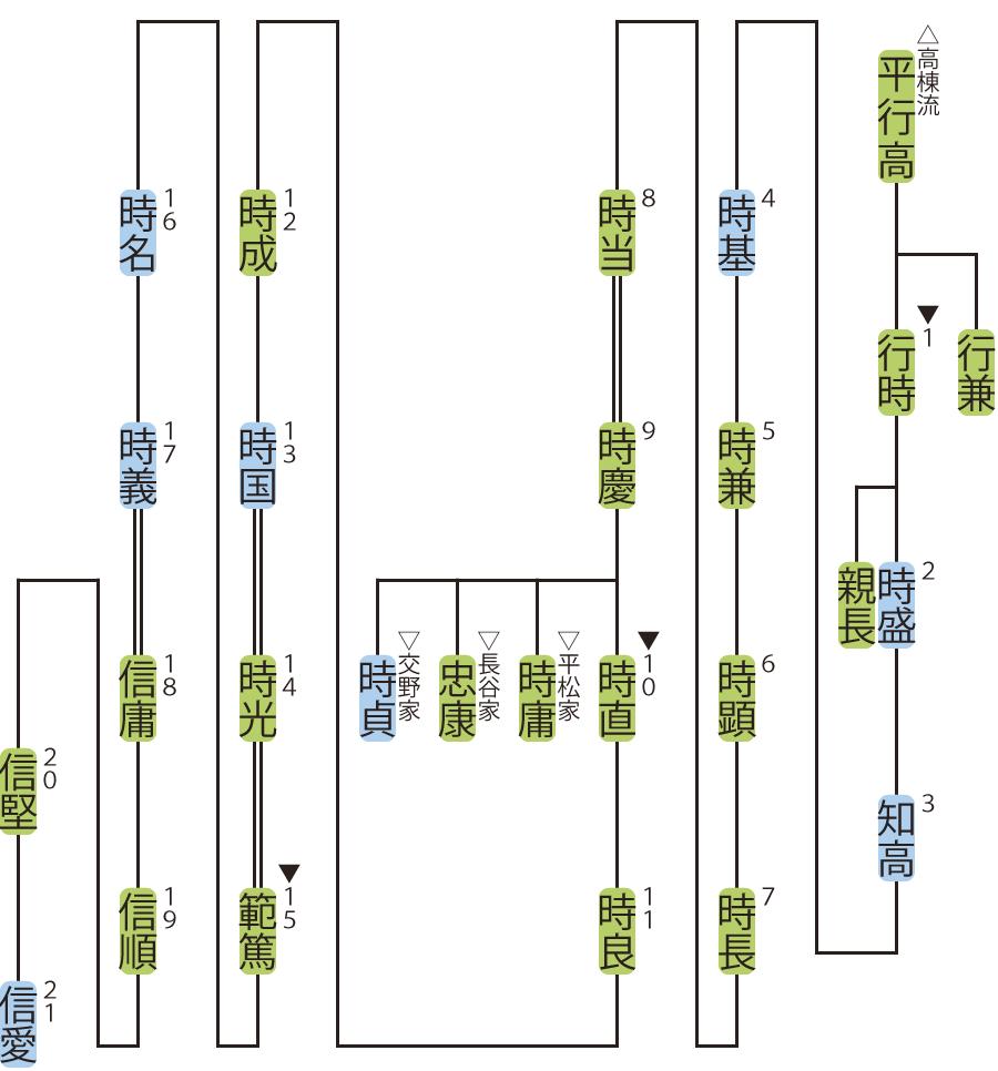 西洞院家の略系図