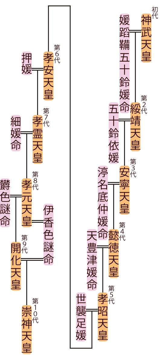 神武天皇~開化天皇の略系図