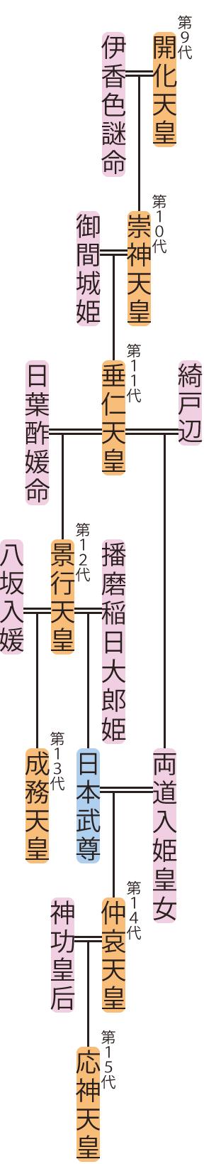 崇神天皇~仲哀天皇の略系図