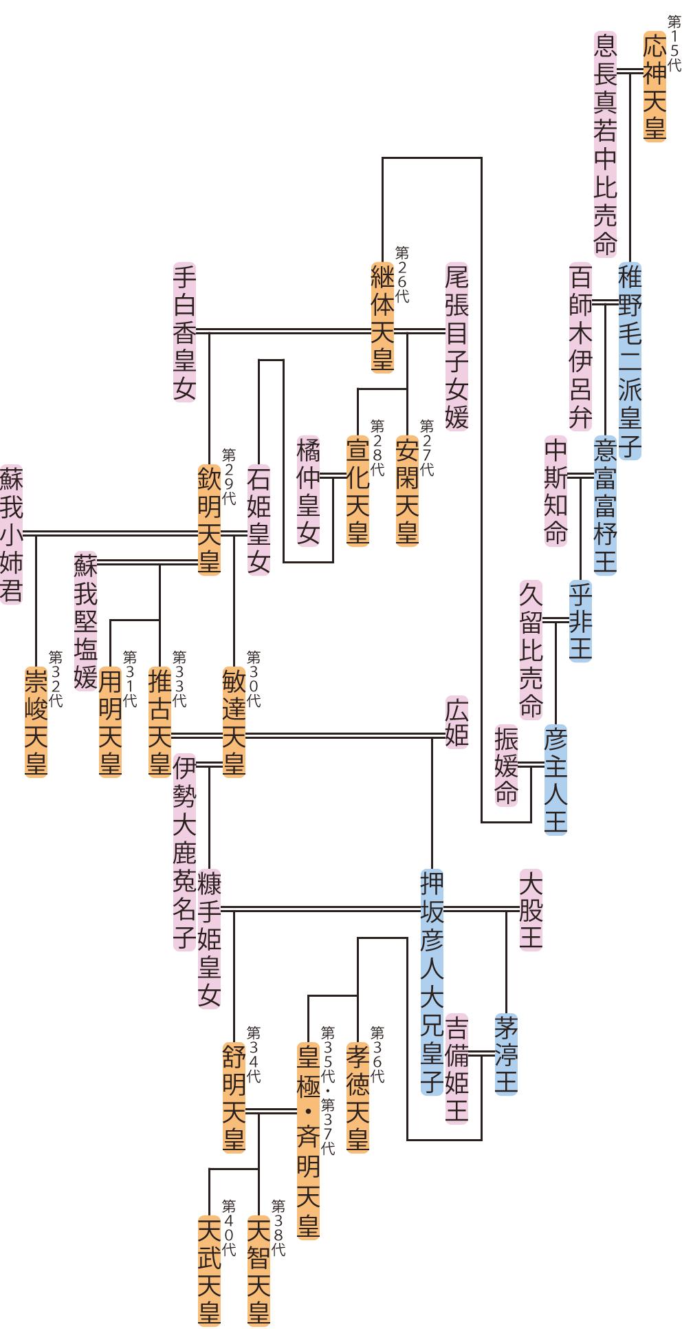 継体天皇~斉明天皇の略系図
