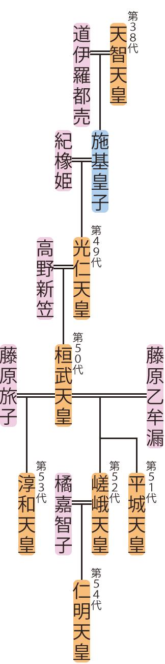 光仁天皇~淳和天皇の略系図