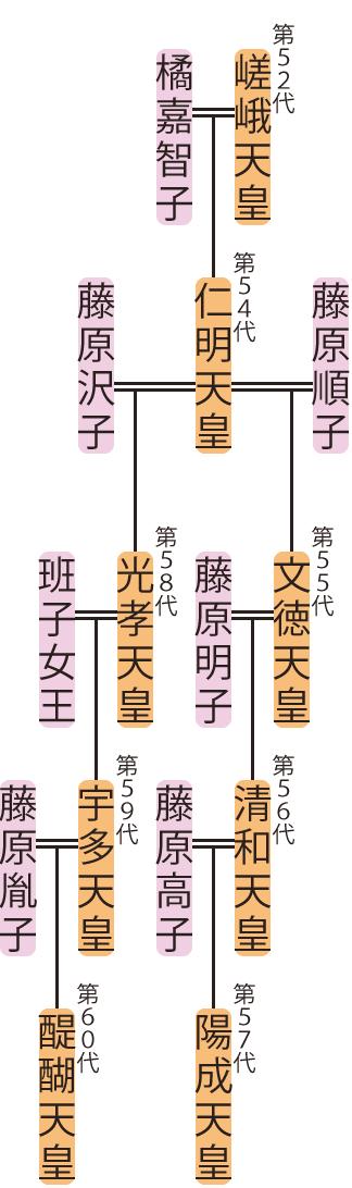 仁明天皇~宇多天皇の略系図
