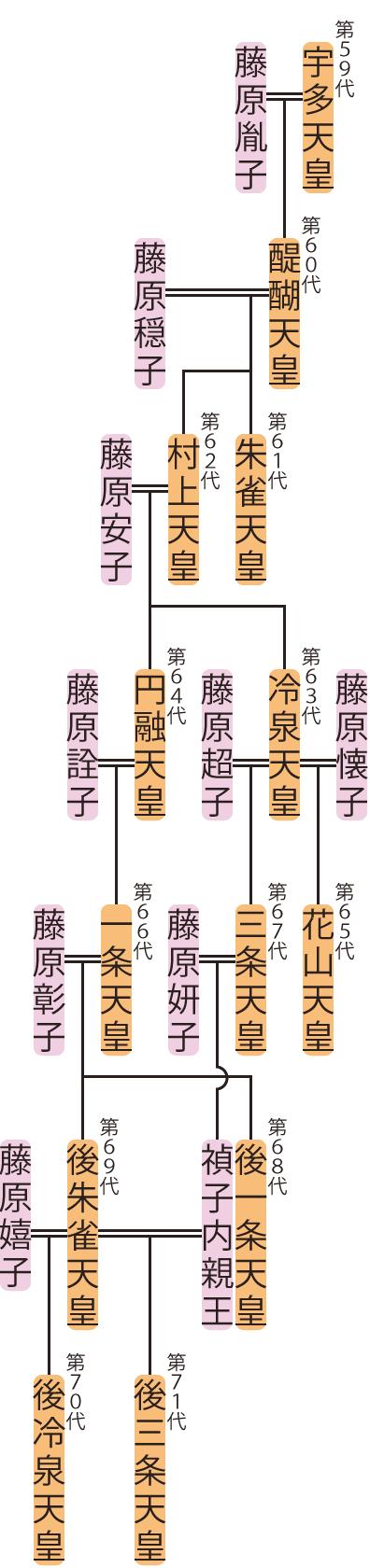 醍醐天皇~後冷泉天皇の略系図