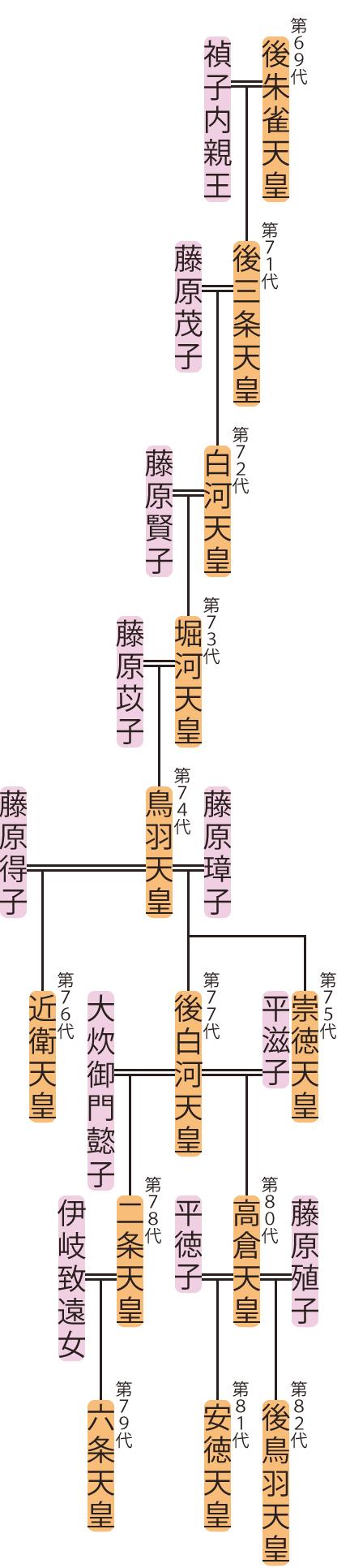 後三条天皇~安徳天皇の略系図