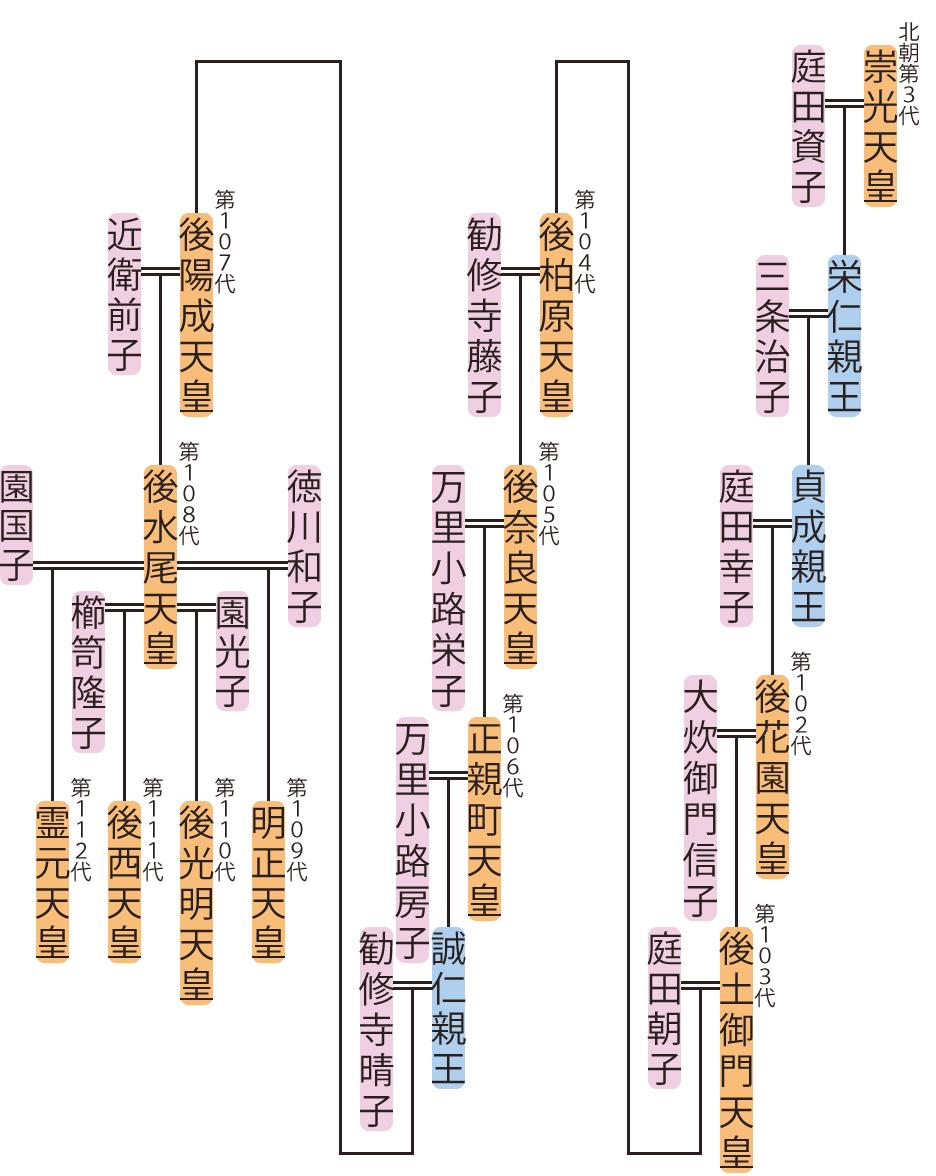 後花園天皇~後西天皇の略系図