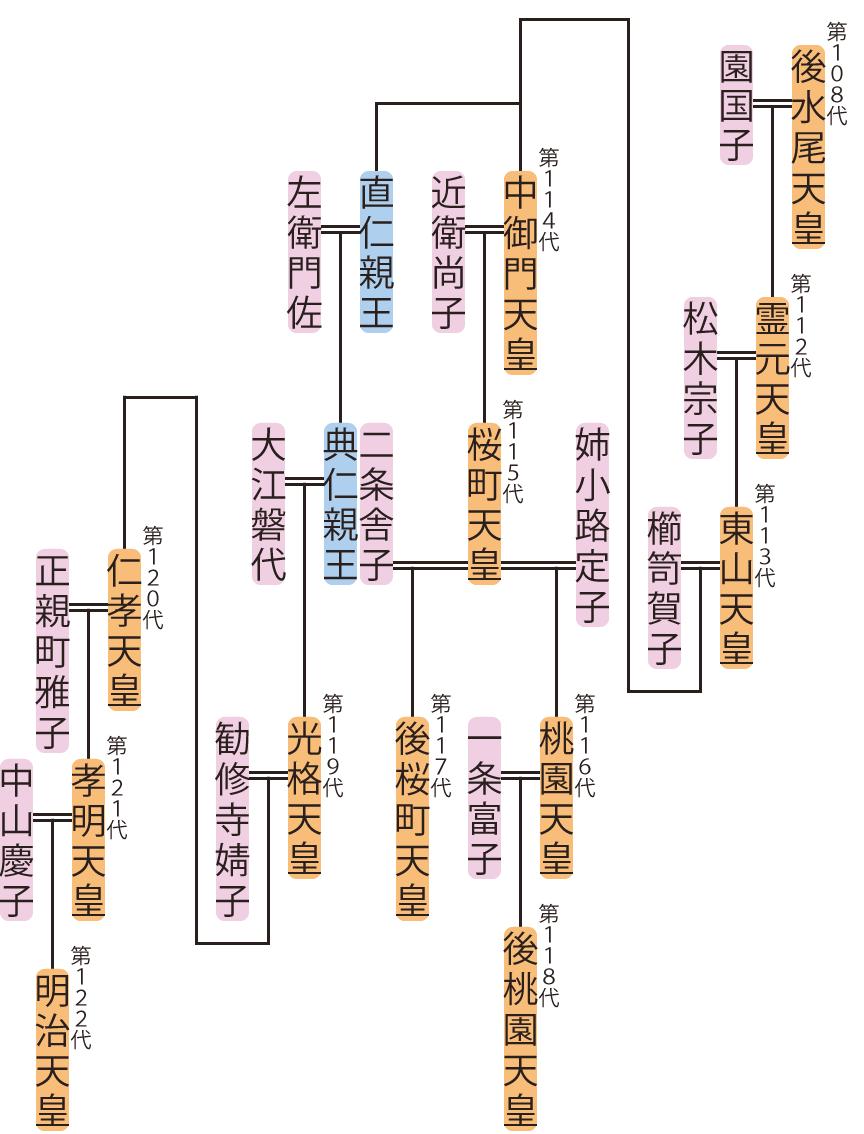 霊元天皇~孝明天皇の略系図