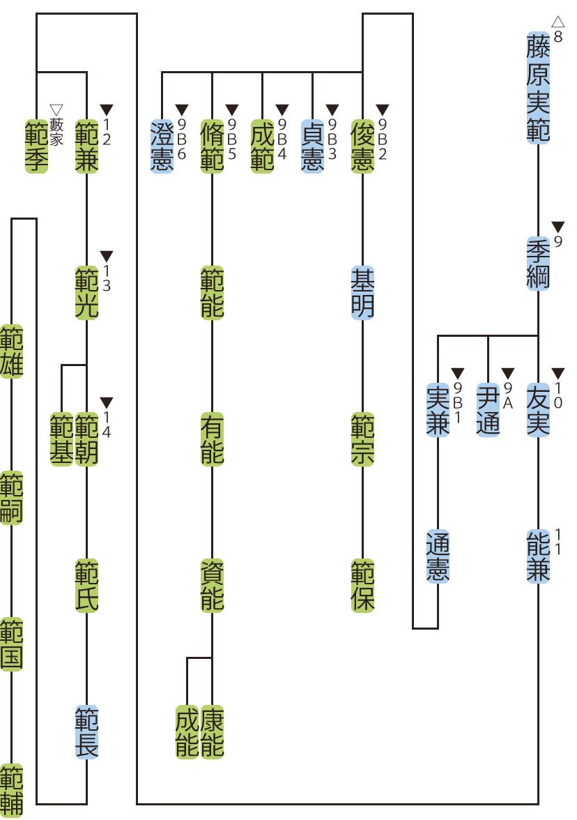 藤原氏南家・貞嗣流の略系図2