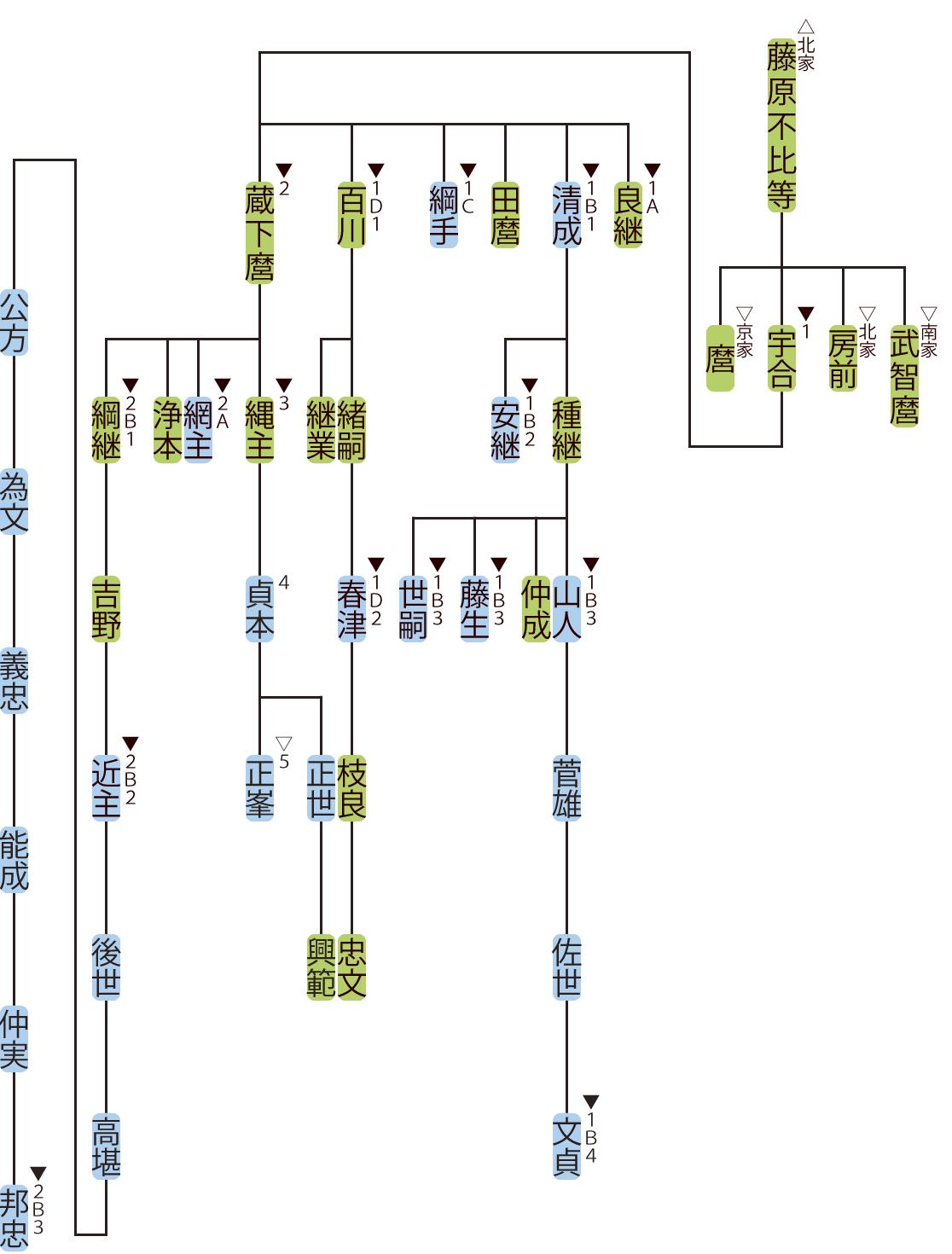 藤原氏式家の略系図1