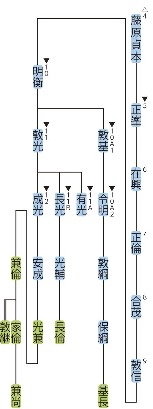 藤原氏式家の略系図2