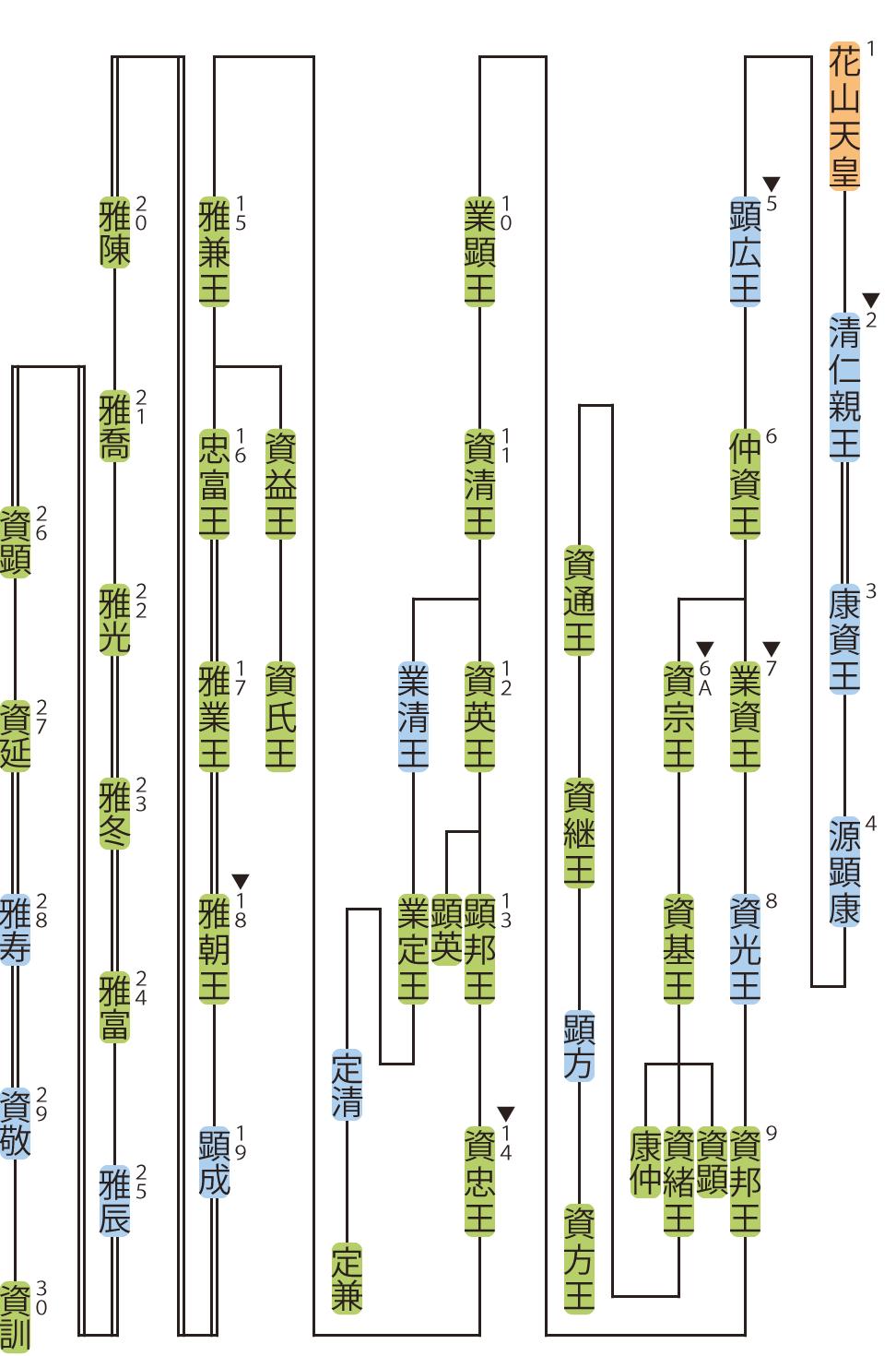 白川家の略系図