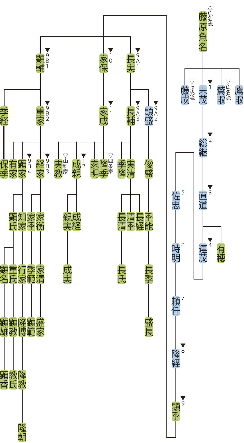 藤原氏北家・末茂流の略系図