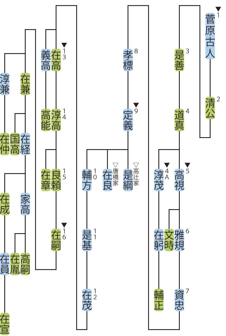 菅原氏の略系図