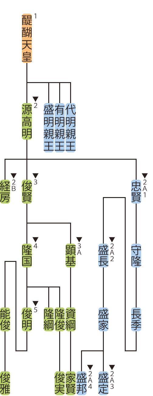 醍醐源氏・高明流の略系図