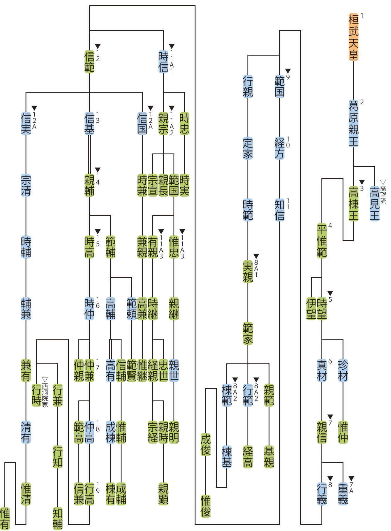 桓武平氏・高棟流の略系図