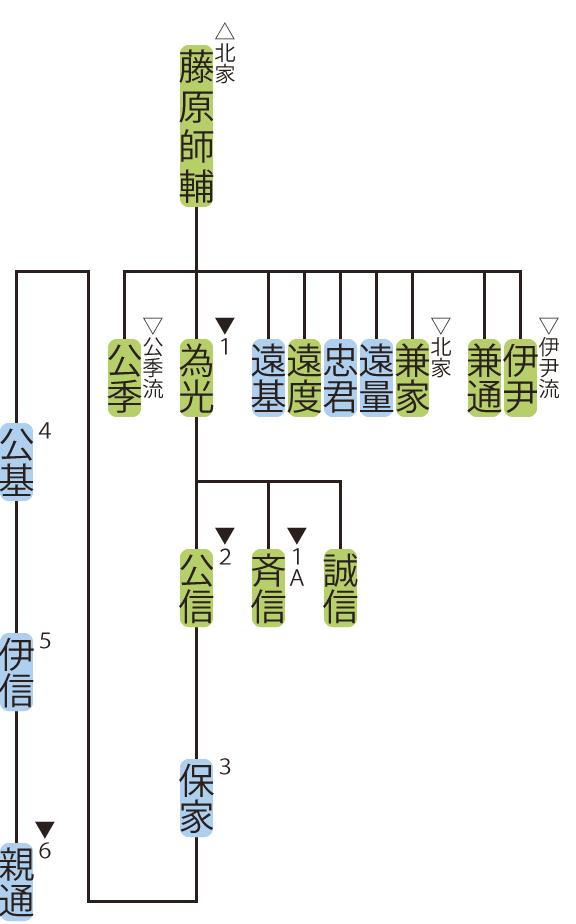 藤原氏北家・為光流の略系図