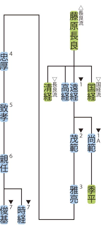 藤原氏・遠経流の略系図