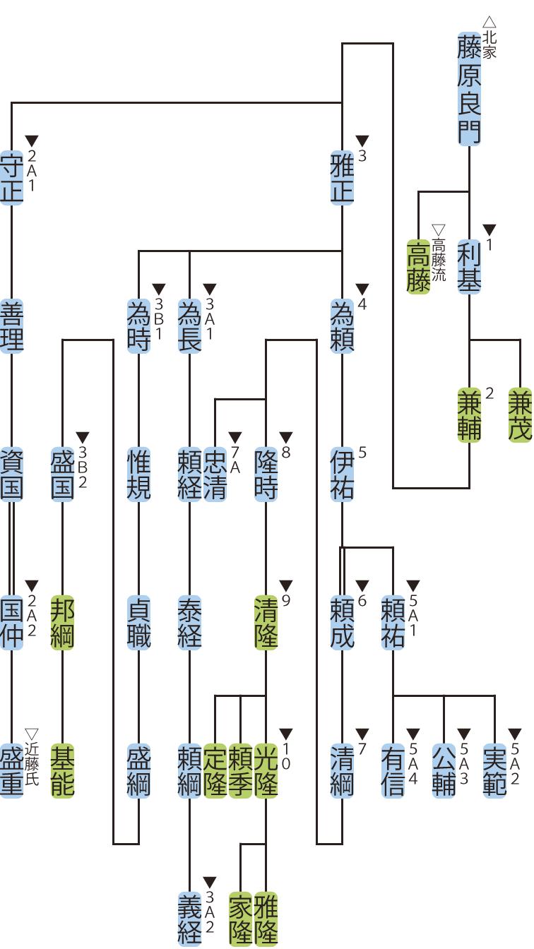 藤原氏北家・利基流の略系図