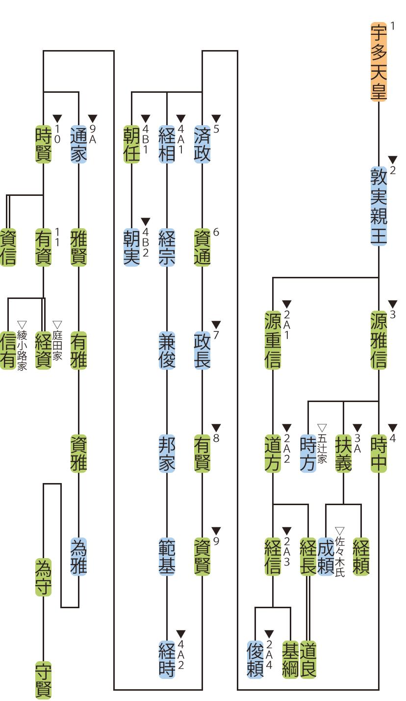 宇多源氏の略系図