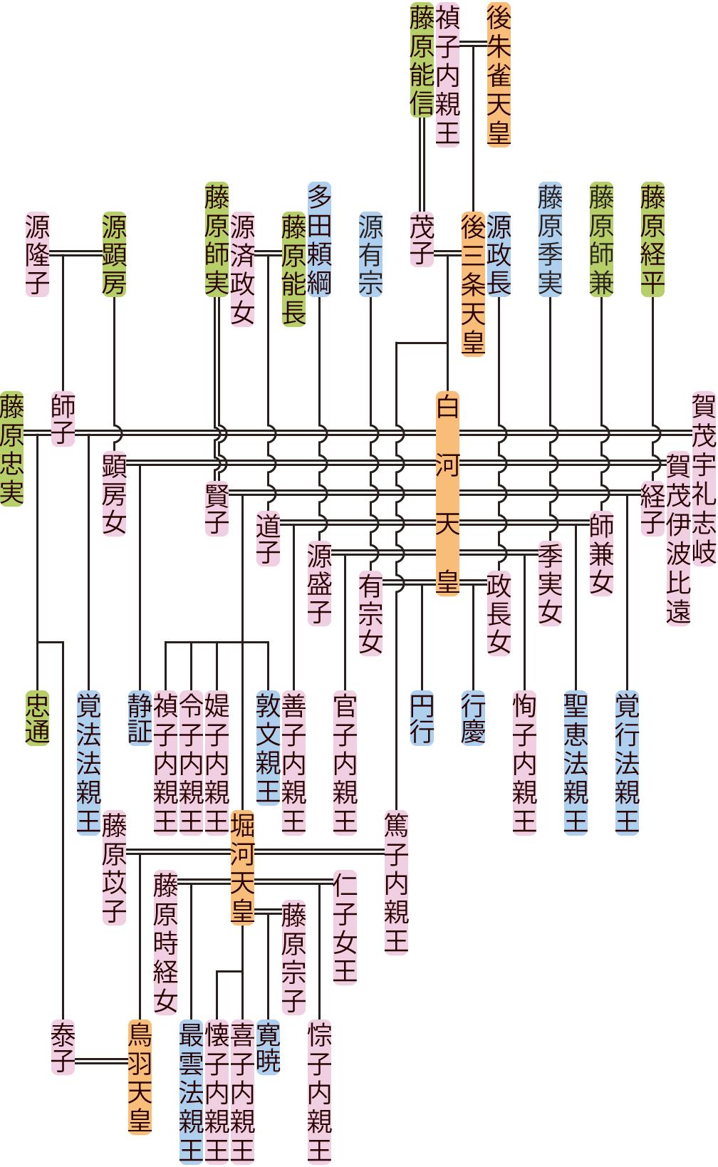 白河天皇の系図