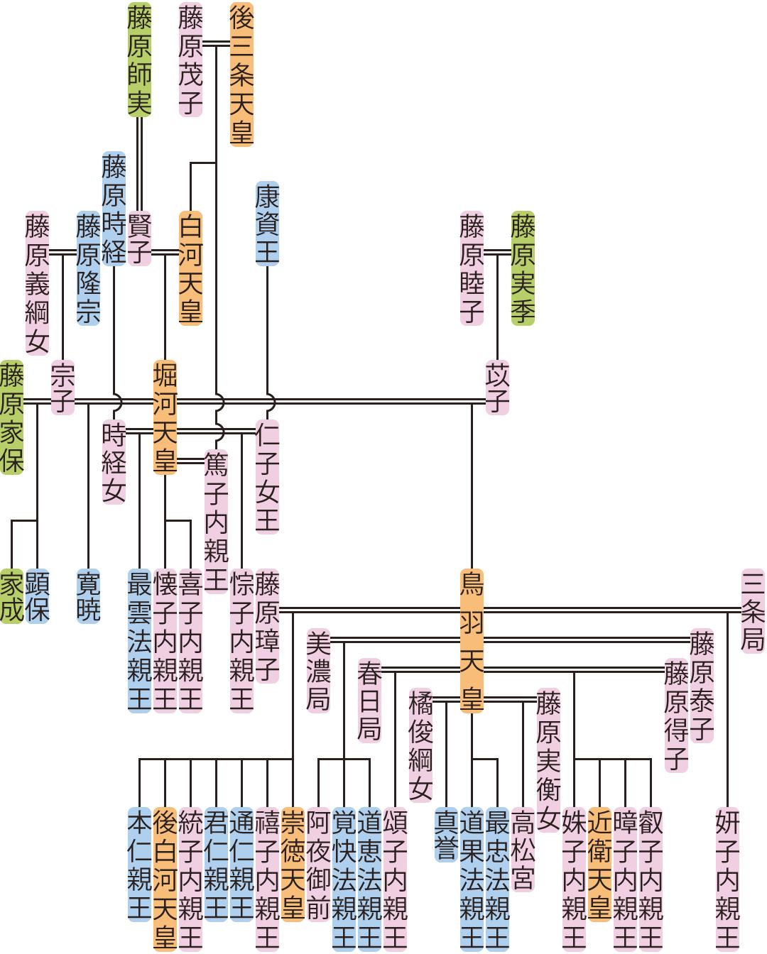堀河天皇の系図