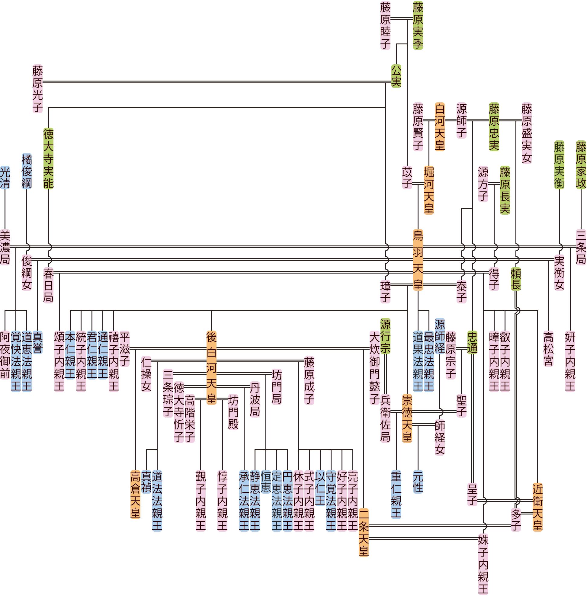 鳥羽天皇~近衛天皇の系図