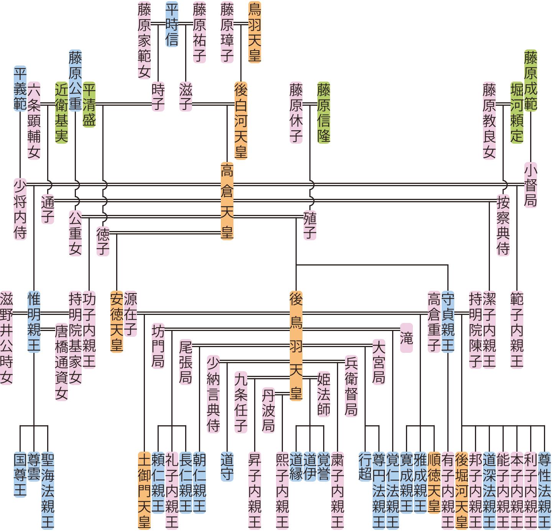 高倉天皇・安徳天皇の系図